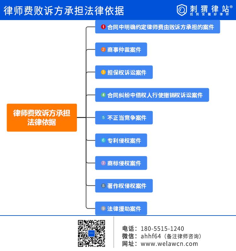 律师费诉讼费由败诉方承担的9个法律依据(全)